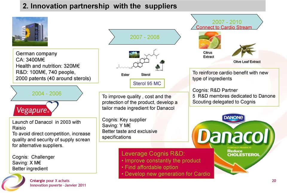 benefit with new type of ingredients Cognis: R&D Partner 5 R&D membres dedicated to Danone Scouting delegated to Cognis Launch of Danacol in 2003 with Raisio To avoid direct competition, increase