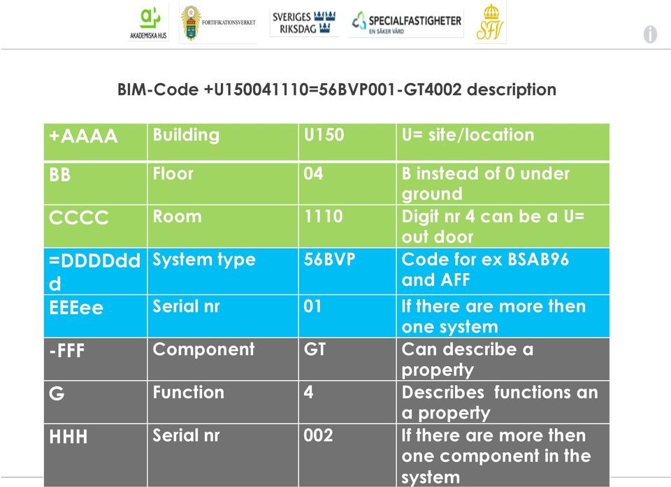 BSAB96 and AFF EEEee Serial nr 01 If there are more then one system -FFF Component GT Can describe a property