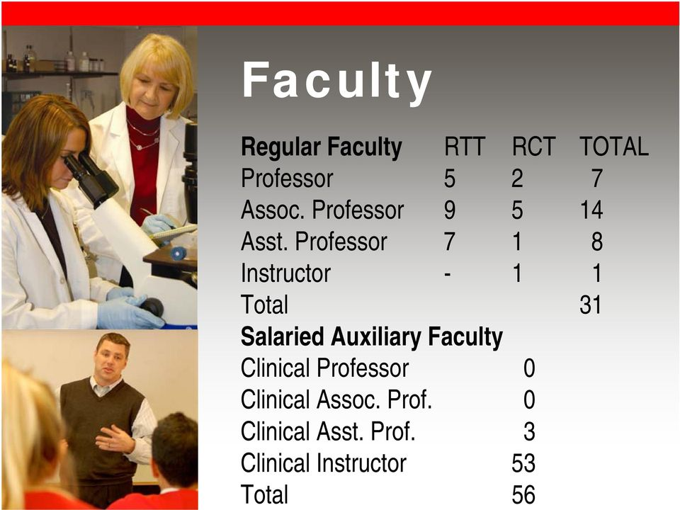 Professor 7 1 8 Instructor - 1 1 Total 31 Salaried Auxiliary