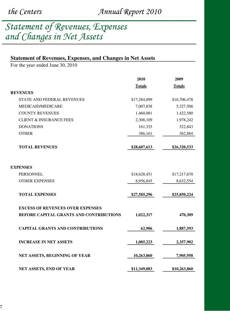 362,884 TOTAL REVENUES $28,607,613 $26,320,533 EXPENSES PERSONNEL $18,628,451 $17,217,670 OTHER EXPENSES 8,956,845 8,632,554 TOTAL EXPENSES $27,585,296 $25,850,224 EXCESS OF REVENUES OVER EXPENSES