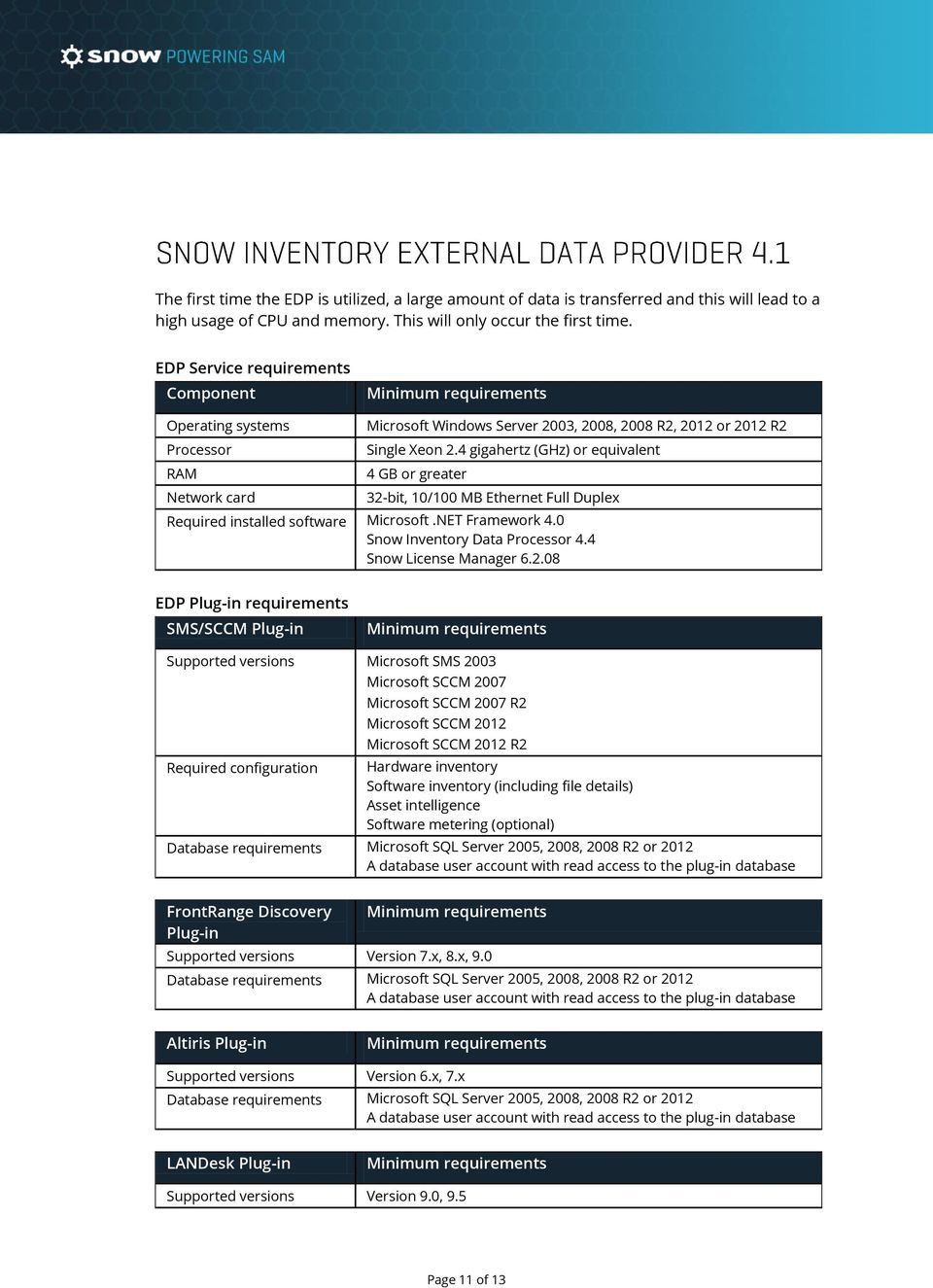0 Snow Inventory Data Processor 4.4 Snow License Manager 6.2.