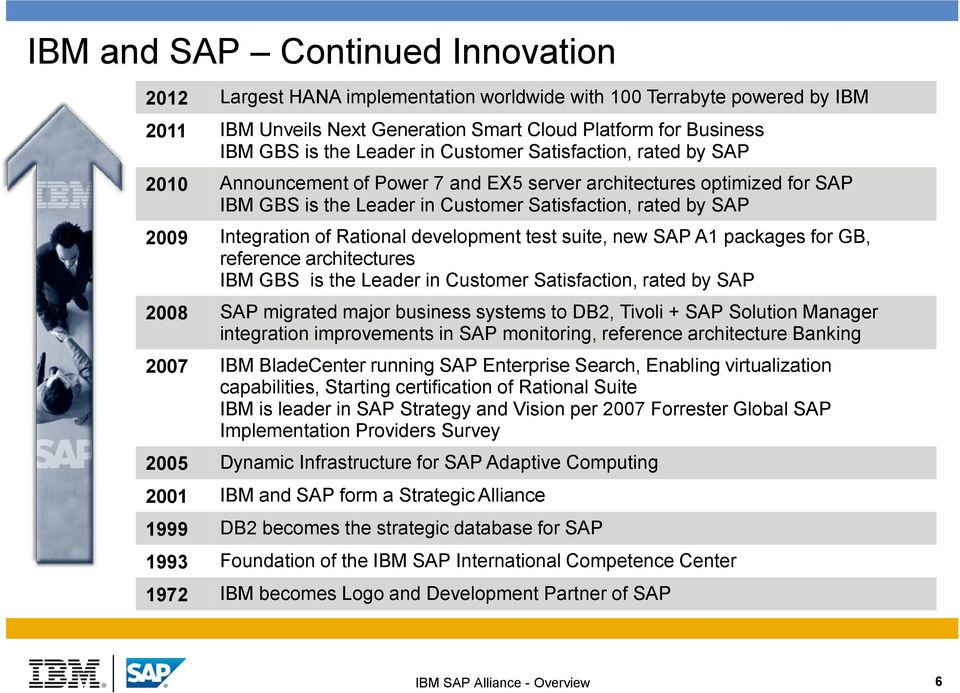 Rational development test suite, new SAP A1 packages for GB, reference architectures IBM GBS is the Leader in Customer Satisfaction, rated by SAP 2008 SAP migrated major business systems to DB2,