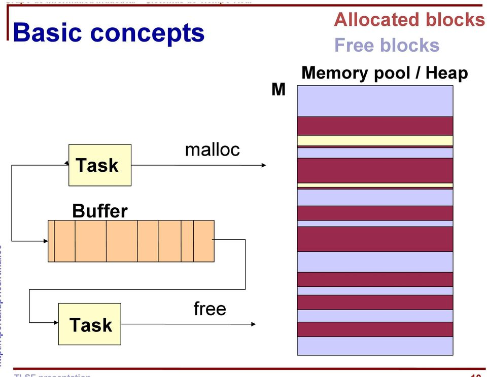 blocks Memory pool /