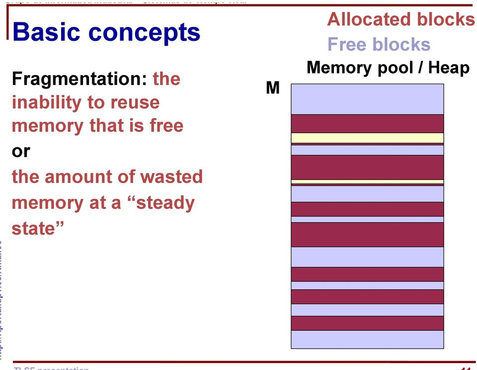 memory that is free or the amount of wasted memory at a