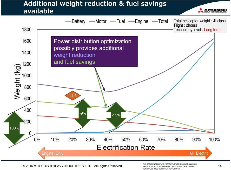 Power distribution optimization possibly provides additional weight reduction and fuel savings.
