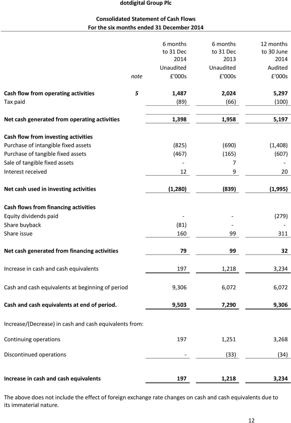(607) Sale of tangible fixed assets - 7 - Interest received 12 9 20 Net cash used in investing activities (1,280) (839) (1,995) Cash flows from financing activities Equity dividends paid - - (279)