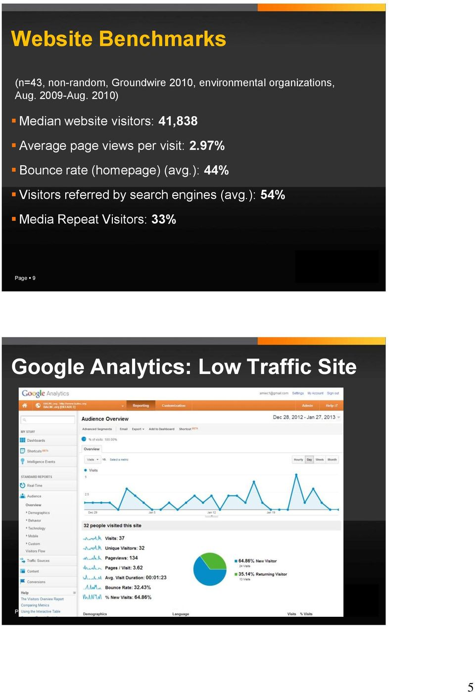 2010) Median website visitors: 41,838 Average page views per visit: 2.
