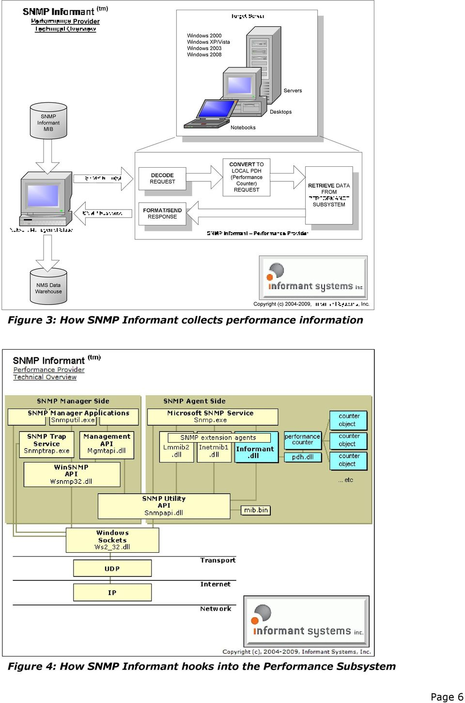 Figure 4: How SNMP Informant
