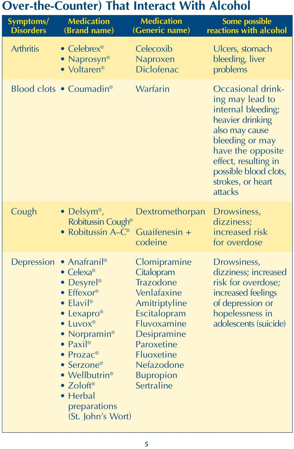 resulting in possible blood clots, strokes, or heart attacks Cough Delsym, Dextromethorpan Robitussin Cough Robitussin A C Guaifenesin + codeine Depression Anafranil Clomipramine Celexa Citalopram