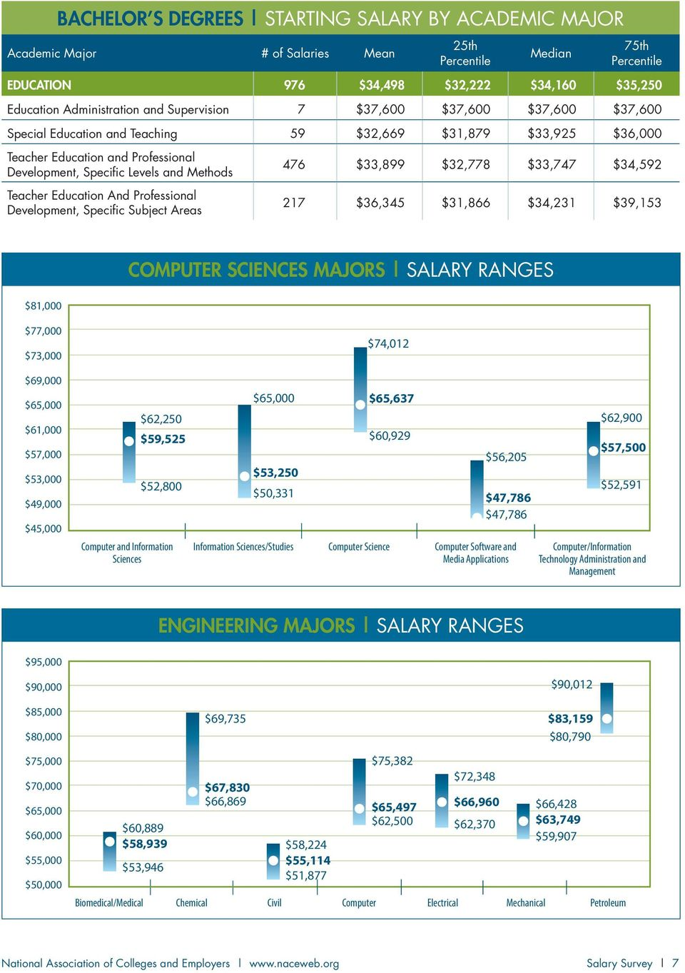 Specific Subject Areas 476 $33,899 $32,778 $33,747 $34,592 217 $36,345 $31,866 $34,231 $39,153 COMPUTER SCIENCES MAJORS SALARY RANGES $81,000 $77,000 $73,000 $69,000 $65,000 $61,000 $57,000 $53,000