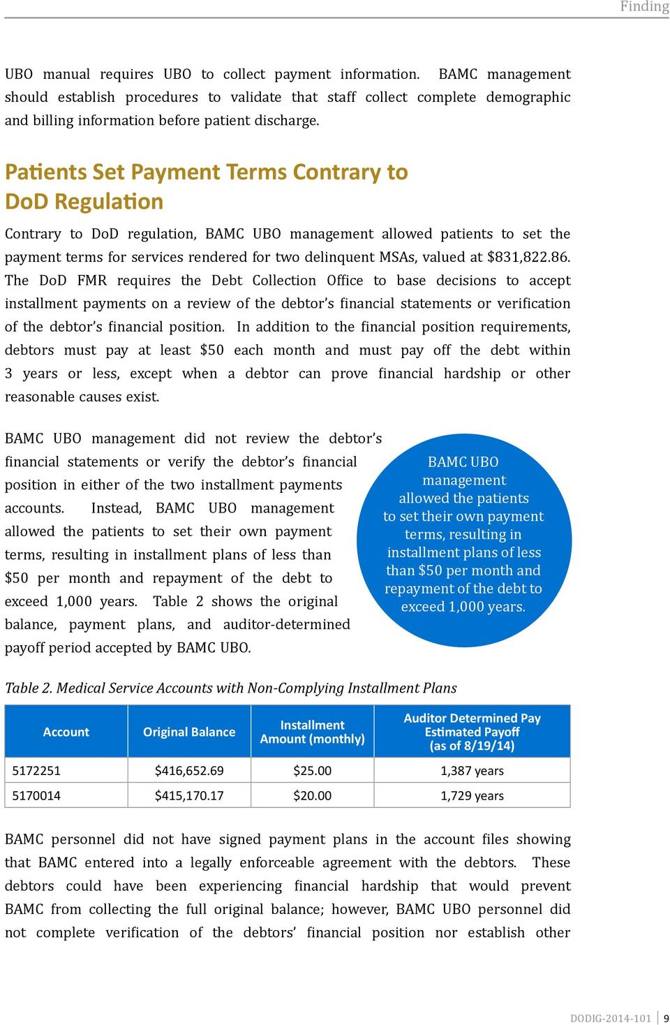 Patients Set Payment Terms Contrary to DoD Regulation Contrary to DoD regulation, BAMC UBO management allowed patients to set the payment terms for services rendered for two delinquent MSAs, valued