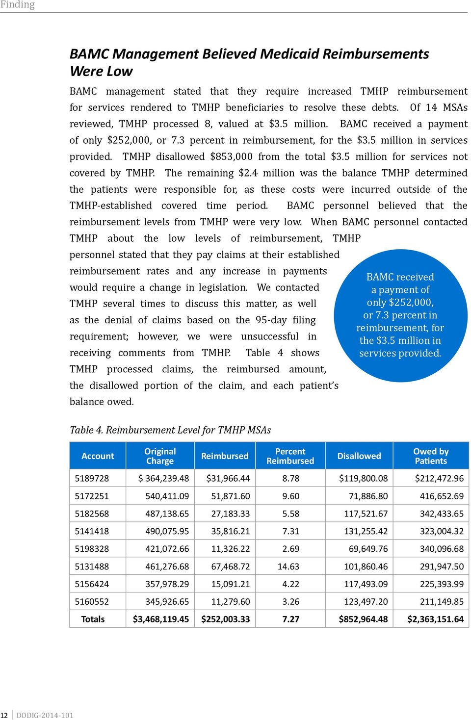 covered by TMHP. TMHP disallowed $853,000 from the total $3.5 million for services not The remaining $2.