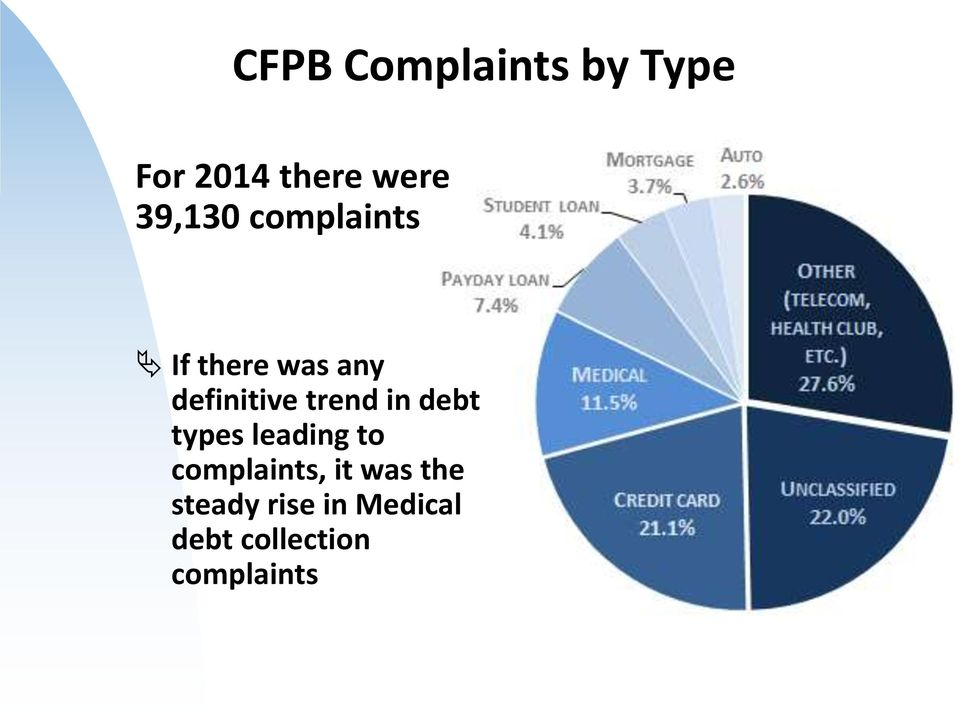 trend in debt types leading to complaints, it