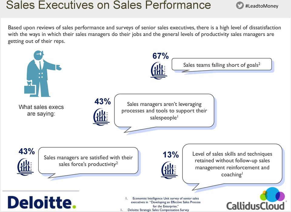 67% Sales teams falling short of goals 2 What sales execs are saying: 43% Sales managers aren t leveraging processes and tools to support their salespeople 1 43% Sales managers are satisfied with