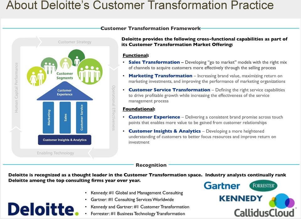 Increasing brand value, maximizing return on marketing investments, and improving the performance of marketing organizations Customer Service Transformation Defining the right service capabilities to