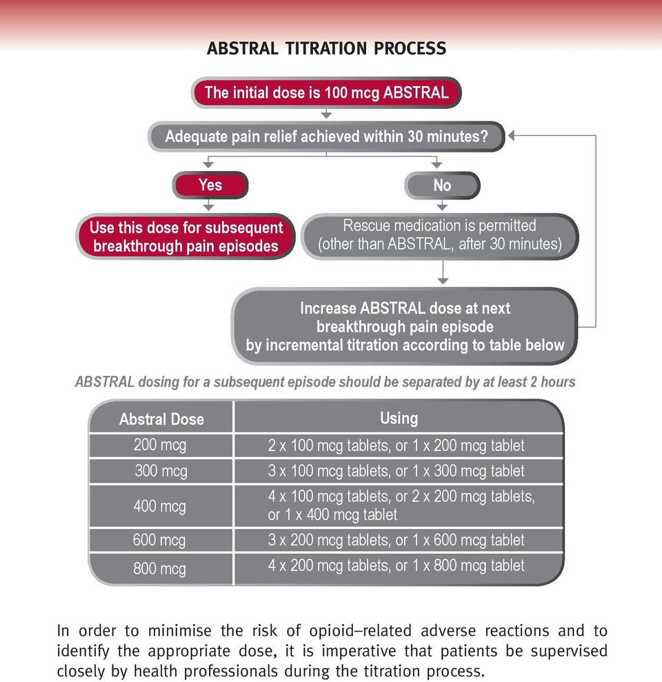 incremental titration according to table below ABSTRAL dosing for a subsequent episode should be separated by at least 2 hours Abstral Dose 200 mcg 2 x 100 mcg tablets, or 1 x 200 mcg tablet 300 mcg