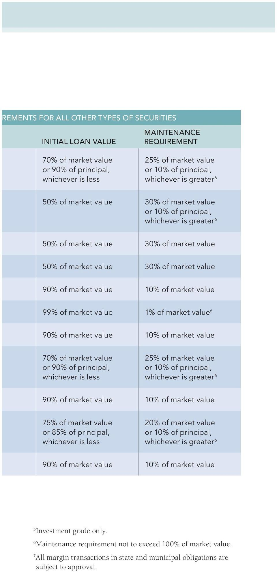 of market value 99% of market value 1% of market value 6 90% of market value 10% of market value 70% of market value or 90% of principal, whichever is less 25% of market value or 10% of principal,