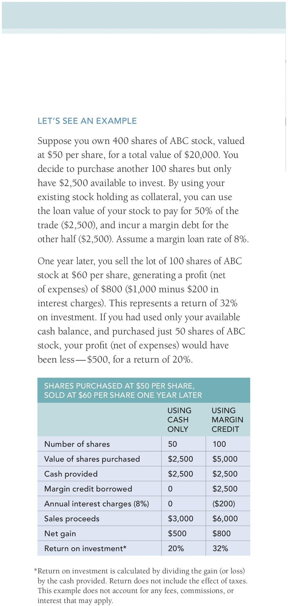 Assume a margin loan rate of 8%. One year later, you sell the lot of 100 shares of ABC stock at $60 per share, generating a profit (net of expenses) of $800 ($1,000 minus $200 in interest charges).
