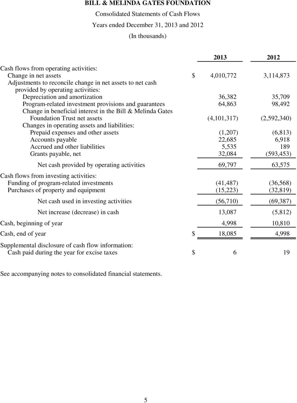 the Bill & Melinda Gates Foundation Trust net assets (4,101,317) (2,592,340) Changes in operating assets and liabilities: Prepaid expenses and other assets (1,207) (6,813) Accounts payable 22,685