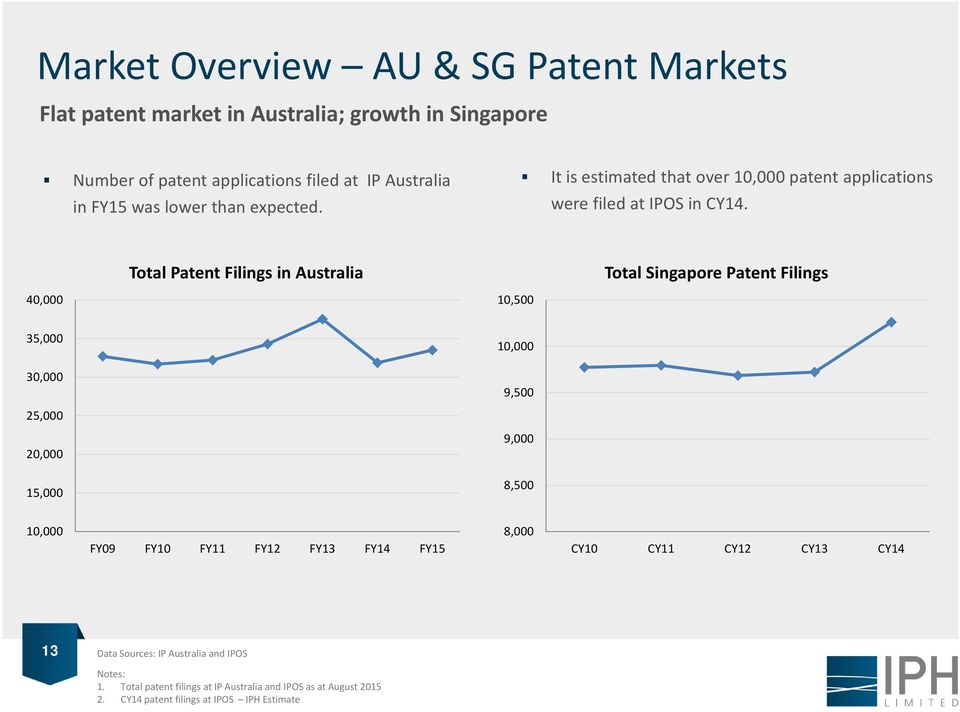 40,000 Total Patent Filings in Australia 10,500 Total Singapore Patent Filings 35,000 30,000 10,000 9,500 25,000 20,000 9,000 15,000 8,500 10,000 FY09 FY10