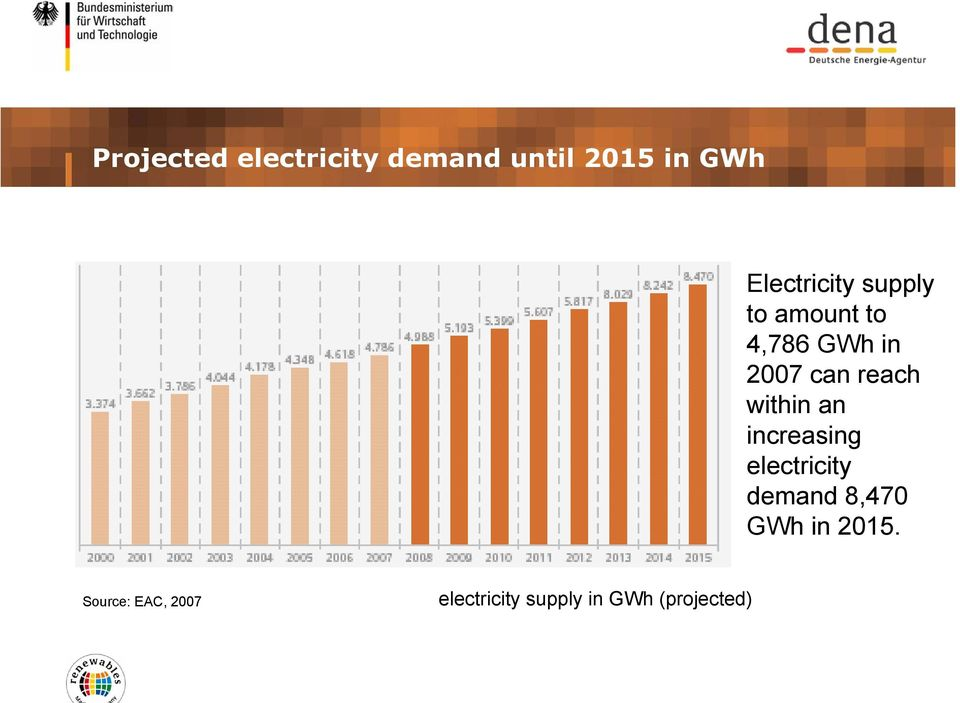 reach within an increasing electricity demand 8,470 GWh