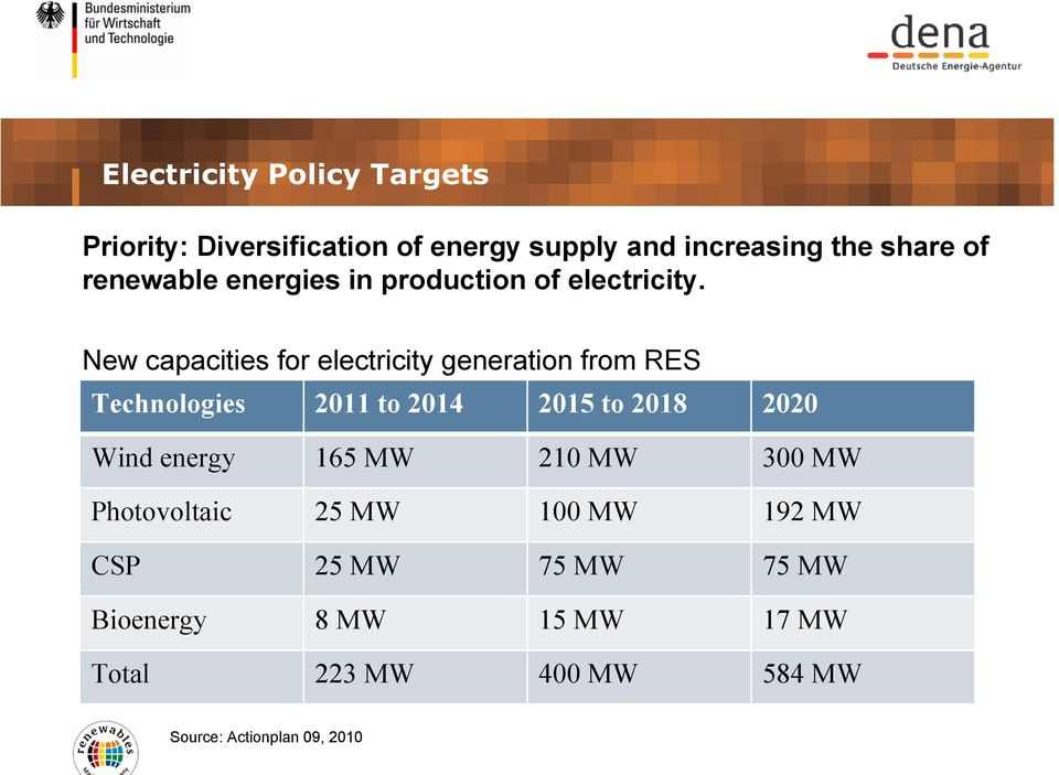 New capacities for electricity generation from RES Technologies 2011 to 2014 2015 to 2018 2020 Wind