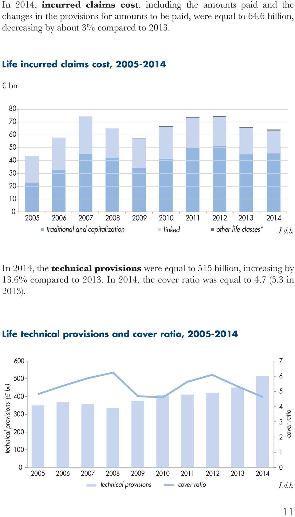 the technical provisions were equal to 515 billion, increasing by 13.6 compared to 2013. In 2014, the cover ratio was equal to 4.7 (5,3 in 2013).