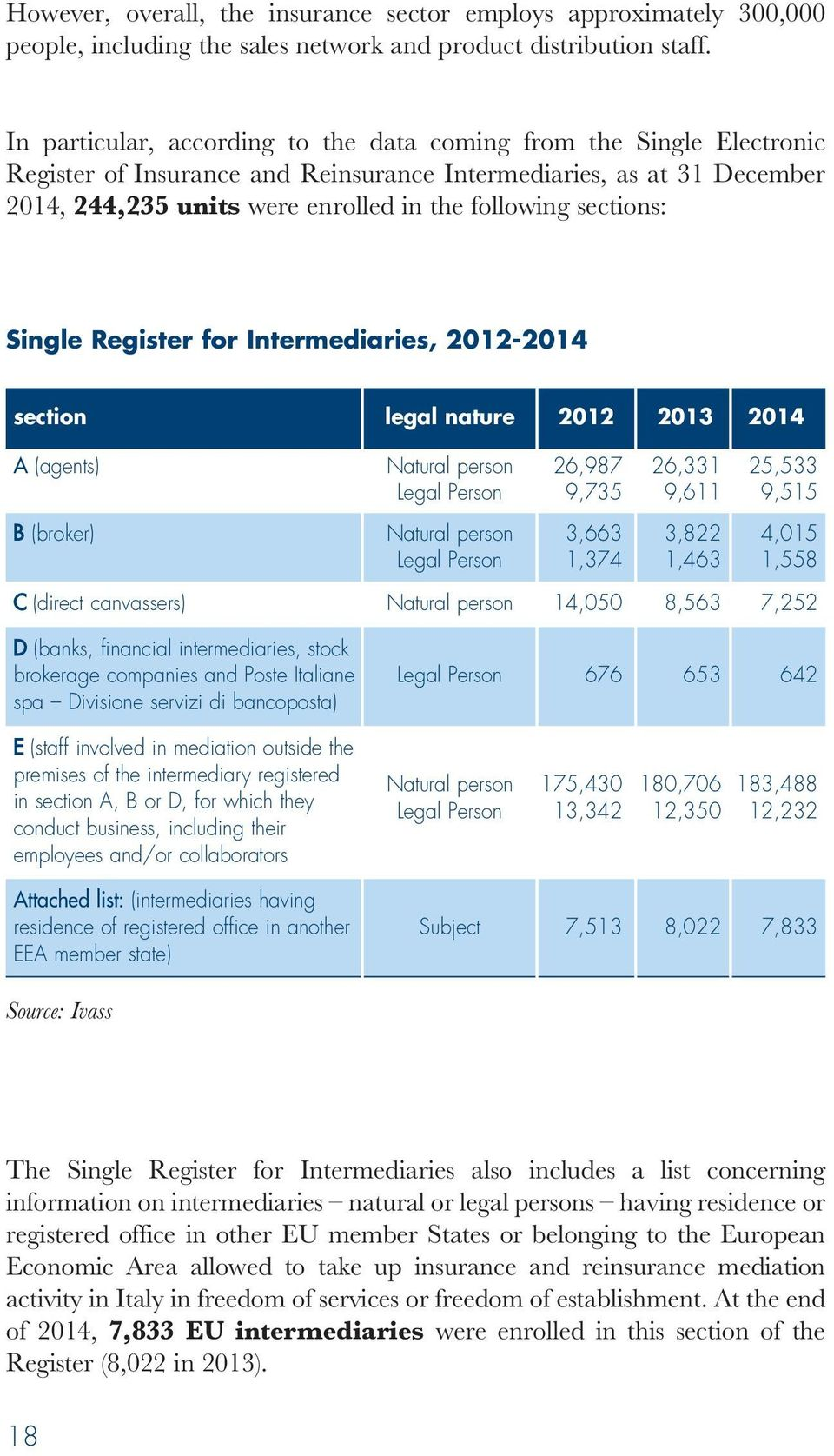 sections: Single Register for Intermediaries, 2012-2014 section legal nature 2012 2013 2014 A (agents) Natural person 26,987 26,331 25,533 Legal Person 9,735 9,611 9,515 B (broker) Natural person