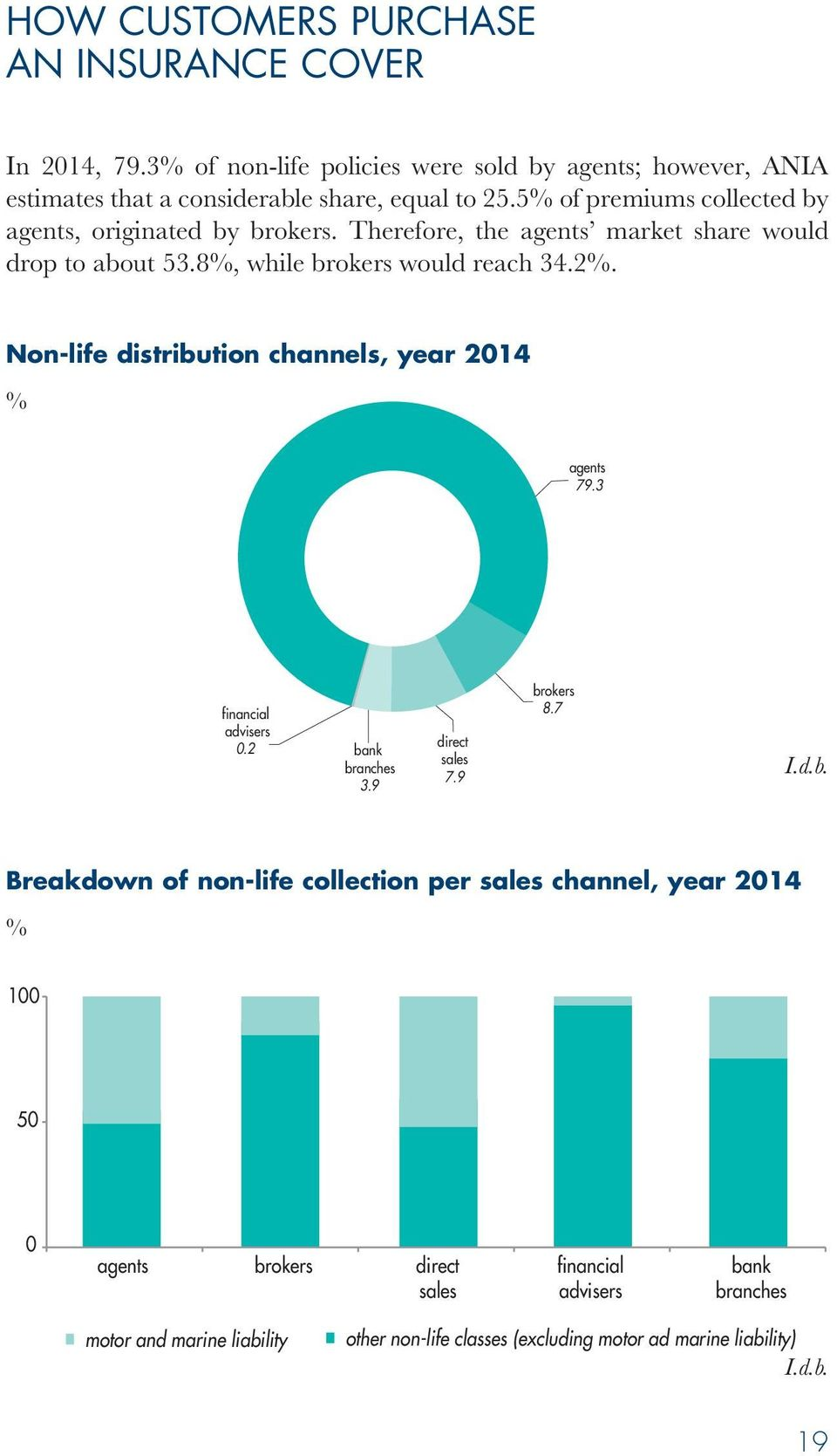 Non-life distribution channels, year 2014 agents 79.3 financial advisers 0.2 bank branches 3.9 direct sales 7.9 brokers 8.