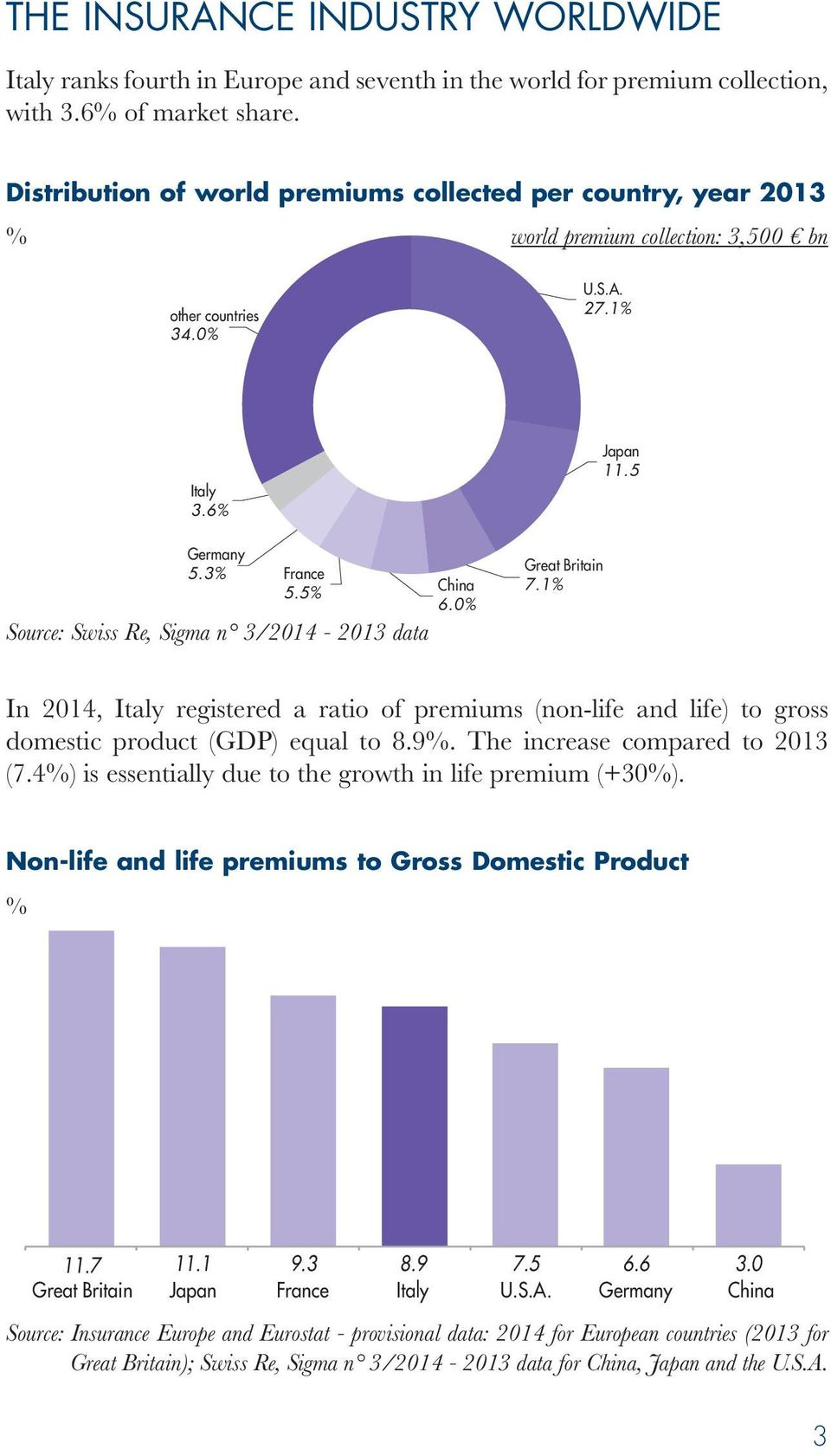 5 Source: Swiss Re, Sigma n 3/2014-2013 data China 6.0 Great Britain 7.1 Japan 11.5 In 2014, Italy registered a ratio of premiums (non-life and life) to gross domestic product (GDP) equal to 8.9.