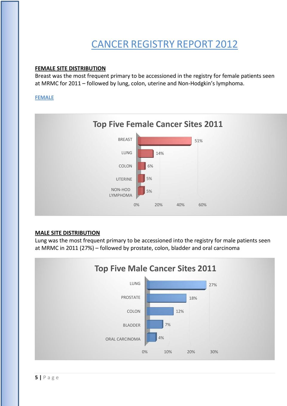 FEMALE Top Five Female Cancer Sites 2011 BREAST 51% LUNG 14% COLON UTERINE NON HOD LYMPHOMA 6% 5% 5% 0% 20% 40% 60% MALE SITE DISTRIBUTION Lung was the most