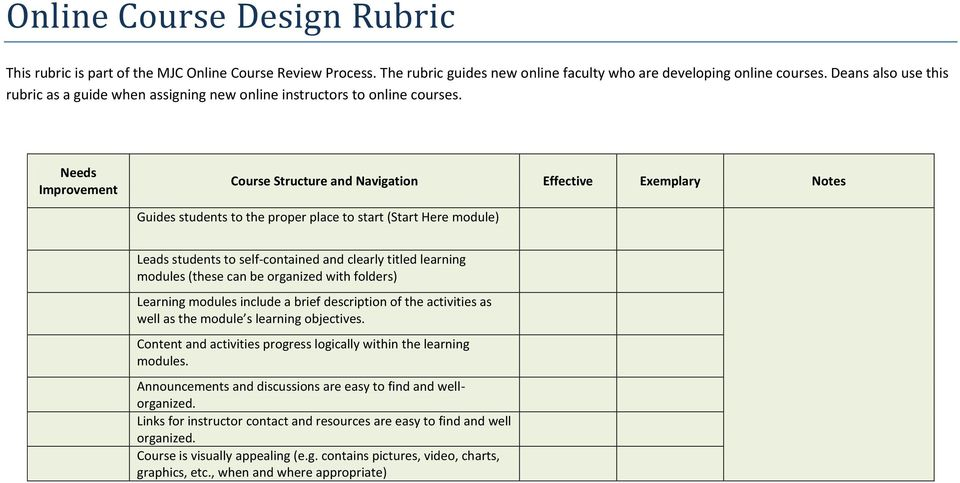 Needs Course Structure and Navigation Effective Exemplary Notes Guides students to the proper place to start (Start Here module) Leads students to self-contained and clearly titled learning modules
