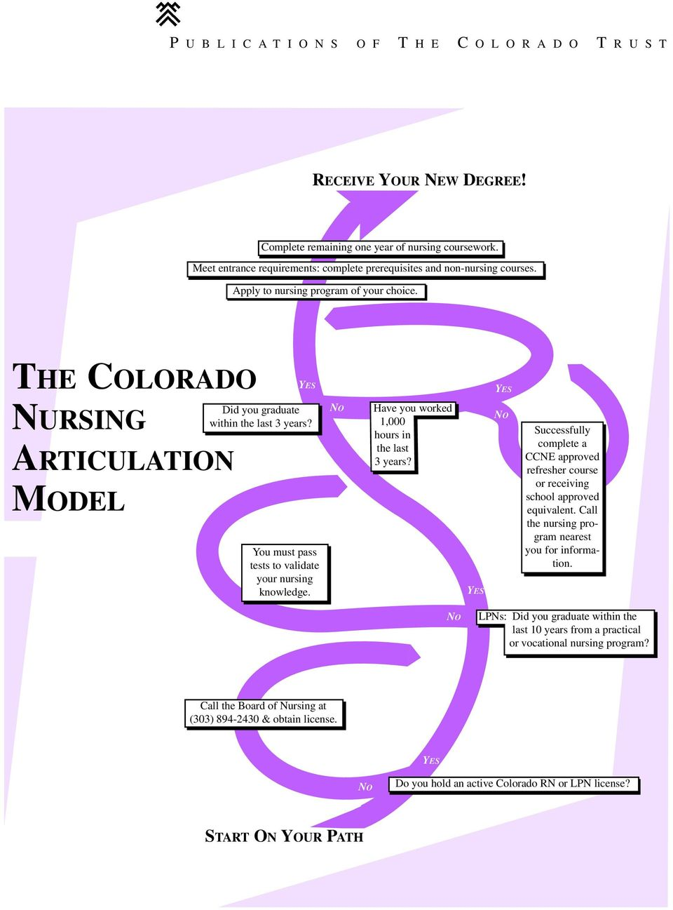THE COLORADO YES YES NURSING ARTICULATION MODEL: 2000-2005 Did you graduate within the last 3 years? You must pass tests to validate your nursing knowledge.