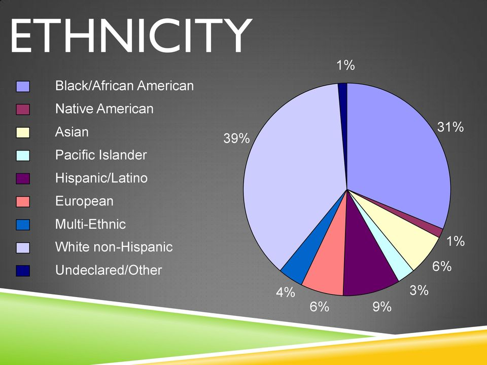 Hispanic/Latino European Multi-Ethnic White