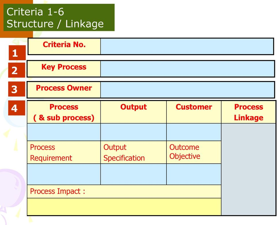 Output Customer Process Linkage Process Requirement