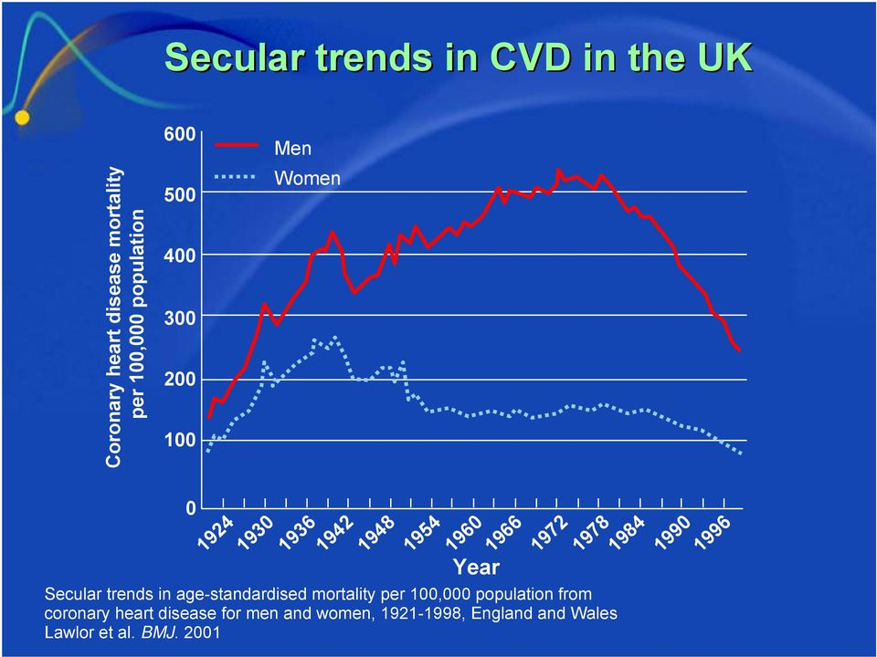 1984 Secular trends in age-standardised mortality per 100,000 population from coronary