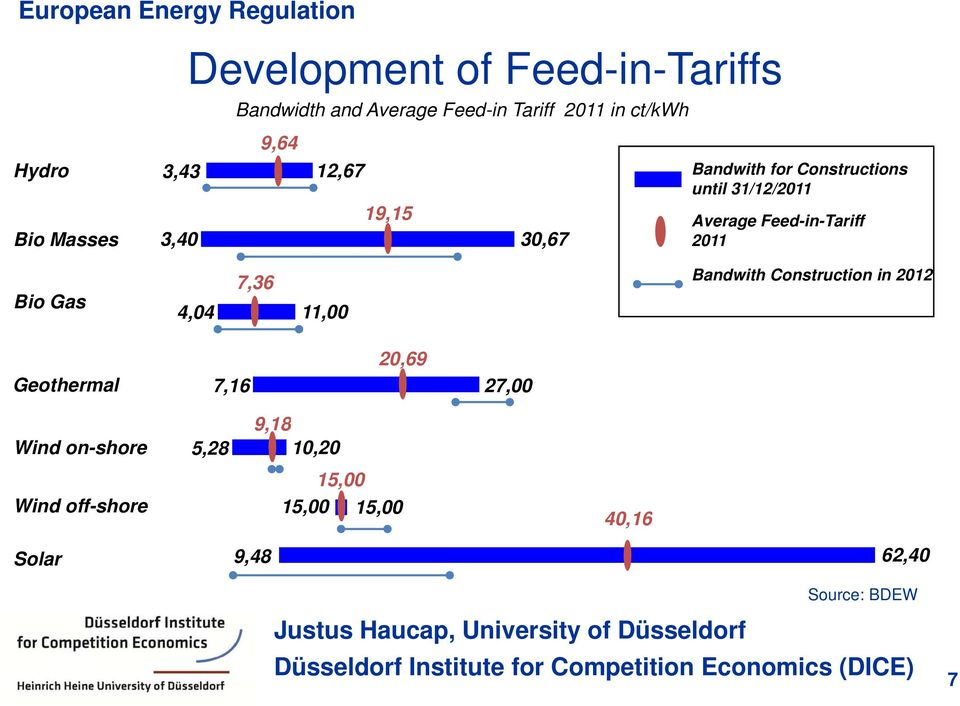 Feed-in-Tariff 2011 Bio Gas Geothermal 7,36 4,04 11,00 20,69 7,16 27,00 Bandwith Construction in
