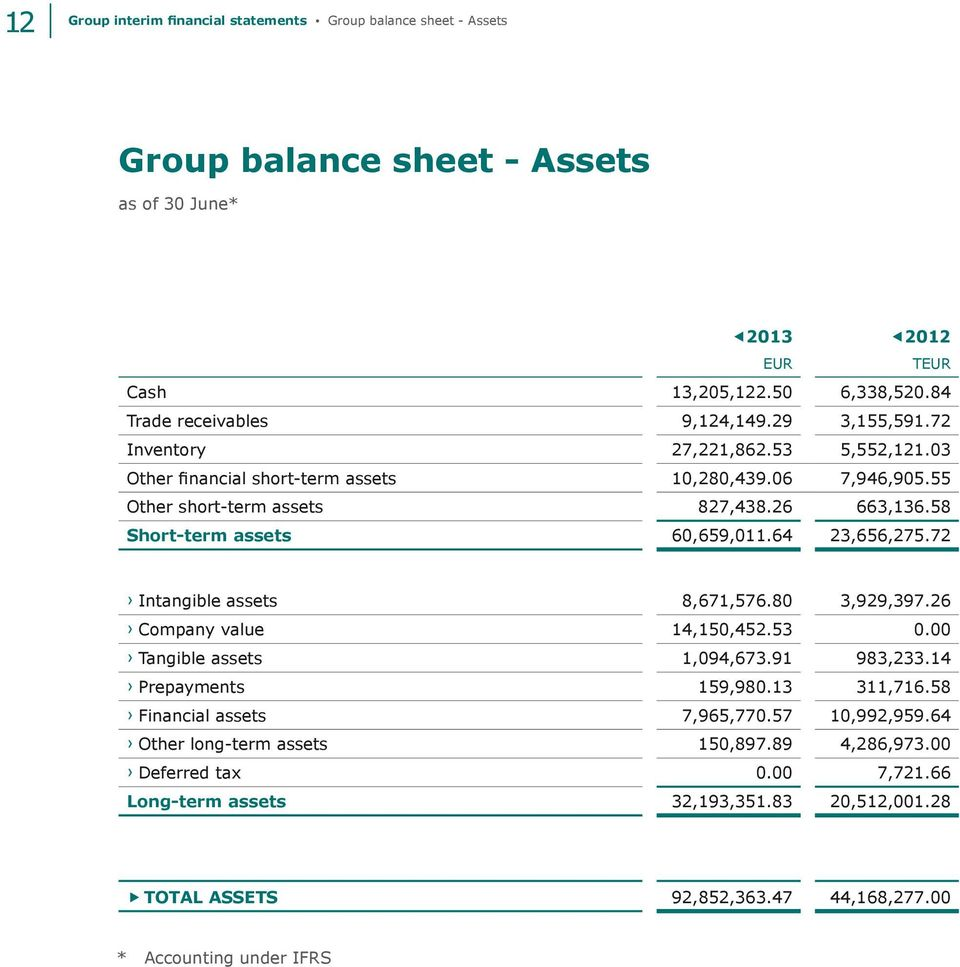 64 23,656,275.72 Intangible assets 8,671,576.80 3,929,397.26 Company value 14,150,452.53 0.00 Tangible assets 1,094,673.91 983,233.14 Prepayments 159,980.13 311,716.