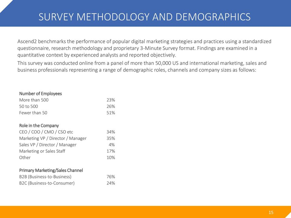 This survey was conducted online from a panel of more than 50,000 US and international marketing, sales and business professionals representing a range of demographic roles, channels and company