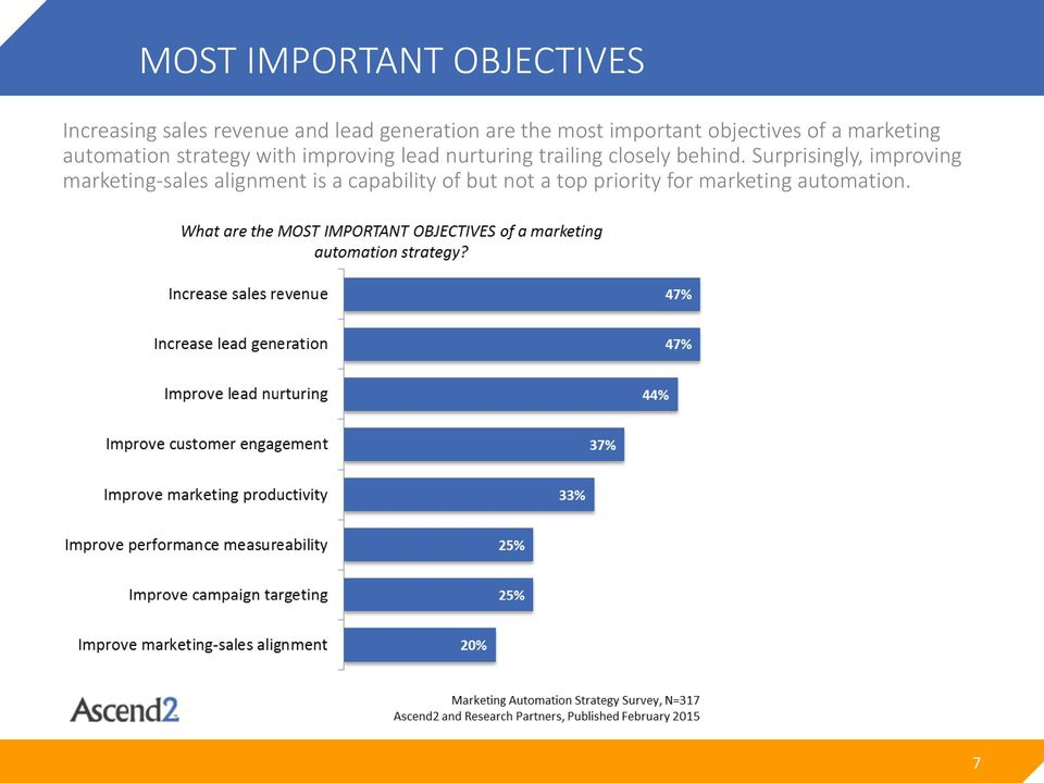 lead nurturing trailing closely behind.