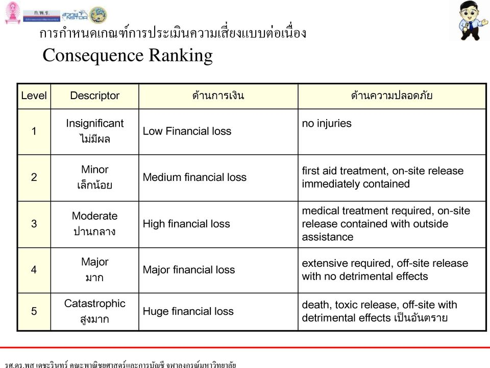 financial loss medical treatment required, on-site release contained with outside assistance 4 Major มาก Major financial loss extensive required,