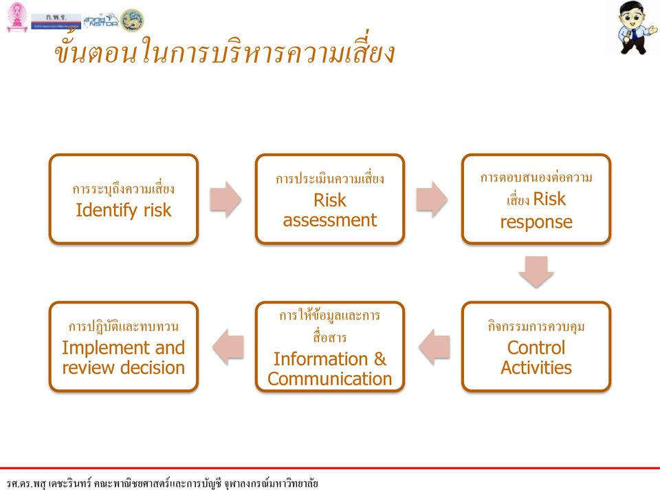 response การปฏ บ ต และทบทวน Implement and review decision การให ข อม