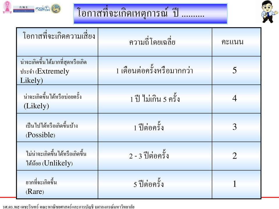 (Extremely Likely) น าจะเก ดข นได หร อบ อยคร ง (Likely) เป นไปได หร อเก ดข นบ าง