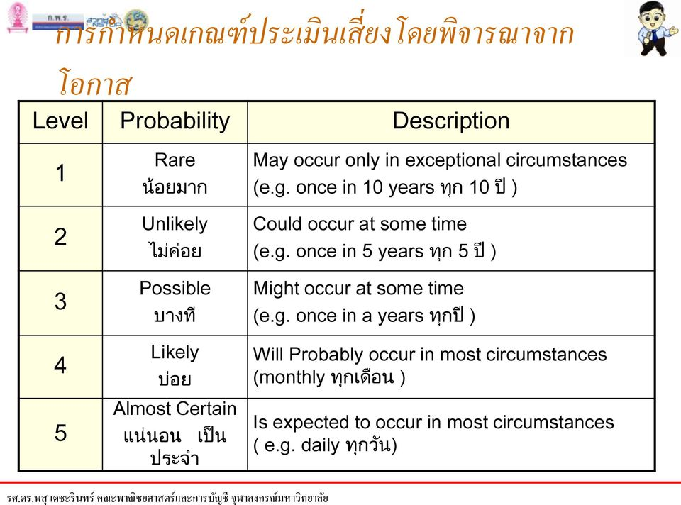 once in 10 years ท ก 10 ป ) Could occur at some time (e.g.