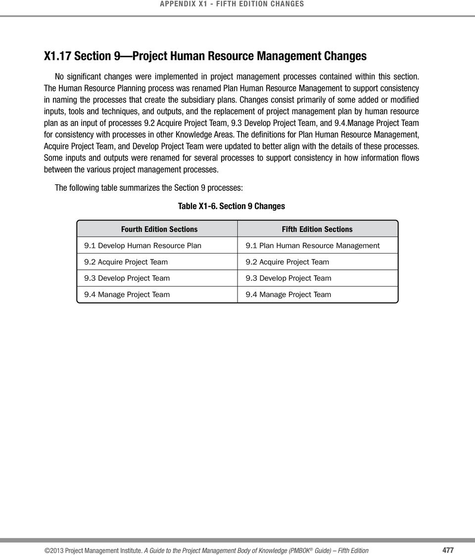 Changes consist primarily of some added or modified inputs, tools and techniques, and outputs, and the replacement of project management plan by human resource plan as an input of processes 9.