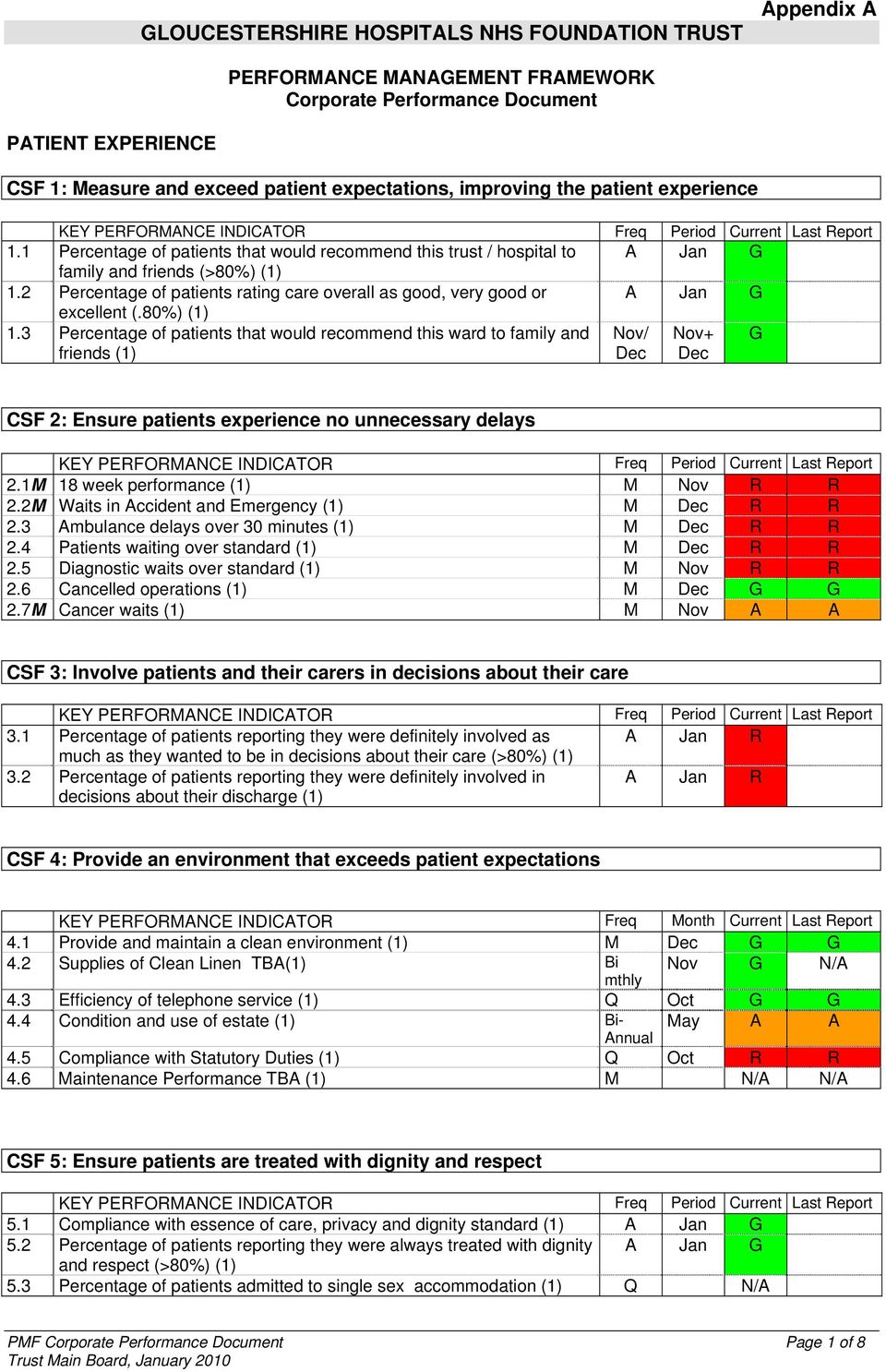 2 Percentage of patients rating care overall as good, very good or A Jan G excellent (.80%) (1) 1.