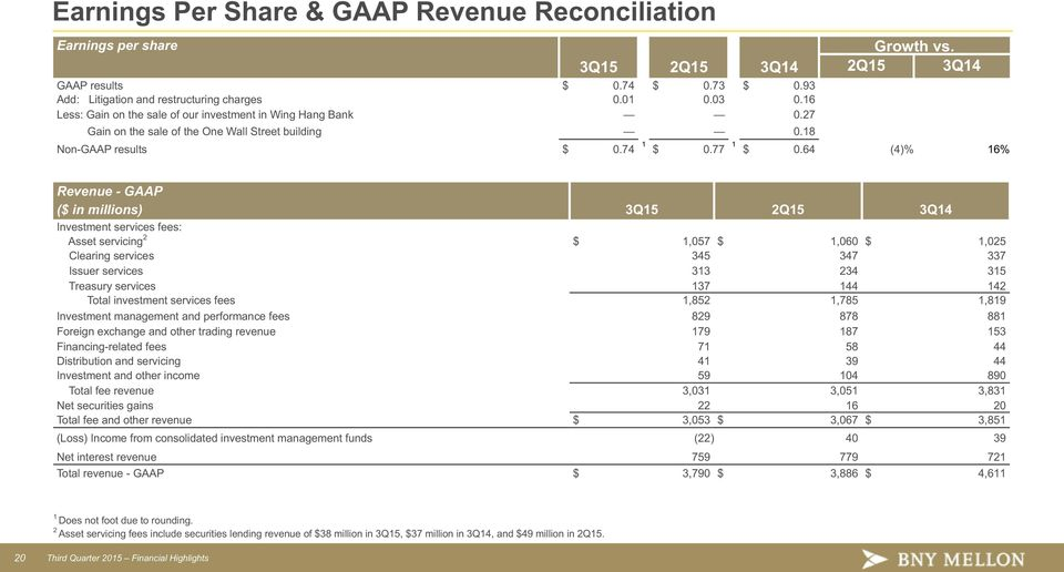 64 (4)% 6% Revenue - GAAP ($ in millions) 3Q5 2Q5 3Q4 Investment services fees: Asset servicing 2 $,057 $,060 $,025 Clearing services 345 347 337 Issuer services 33 234 35 Treasury services 37 44 42