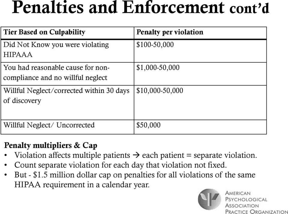 Neglect/ Uncorrected $50,000 Penalty multipliers & Cap Violation affects multiple patients each patient = separate violation.