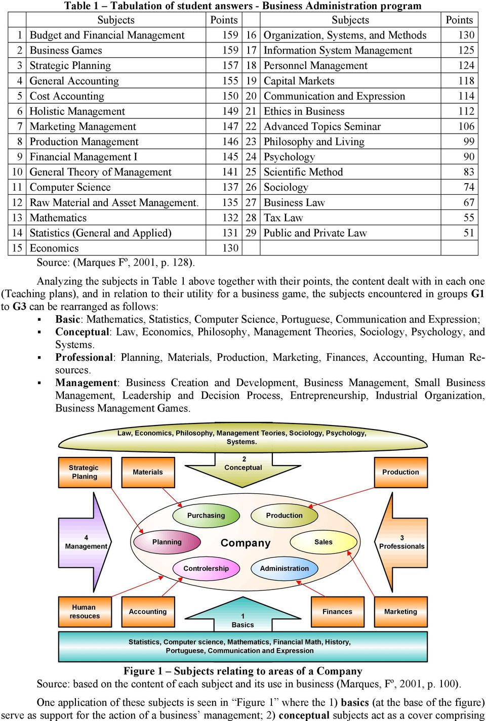 Expression 114 6 Holistic Management 149 21 Ethics in Business 112 7 Marketing Management 147 22 Advanced Topics Seminar 106 8 Production Management 146 23 Philosophy and Living 99 9 Financial