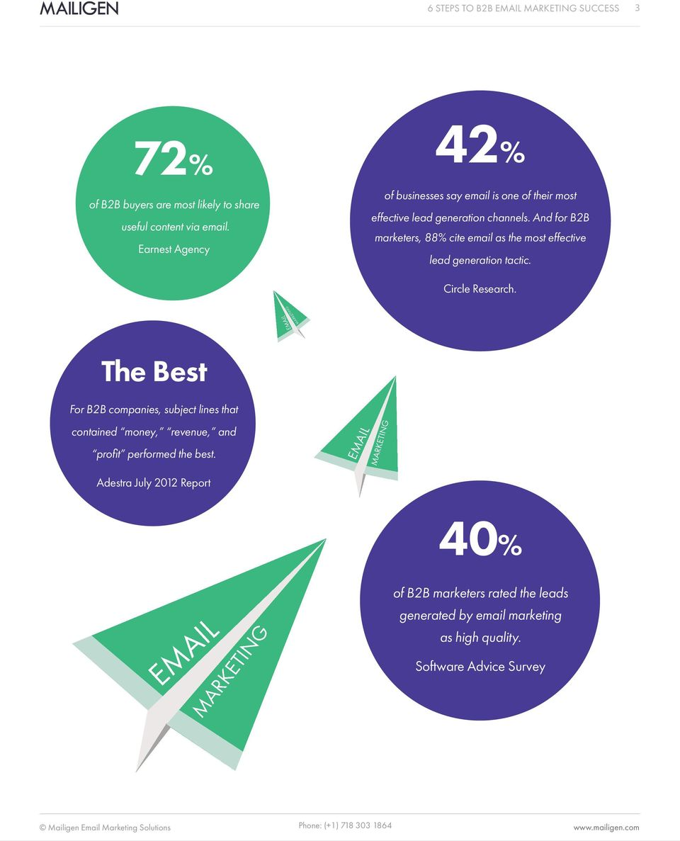 And for B2B marketers, 88% cite email as the most effective lead generation tactic. Circle Research.